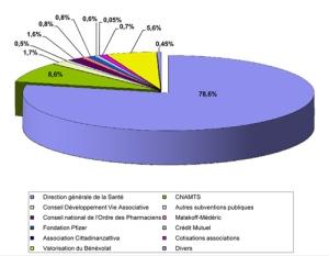 Budget-CISS-2011